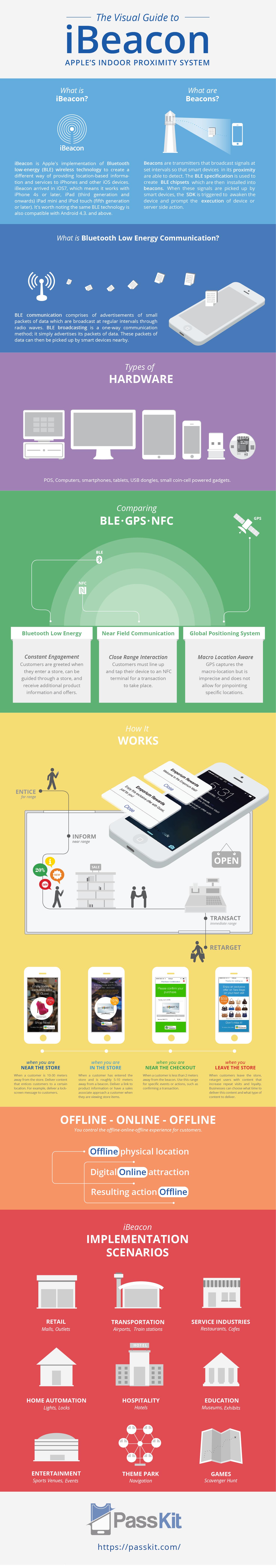 iBeacon 101 Proximity Services Infographic
