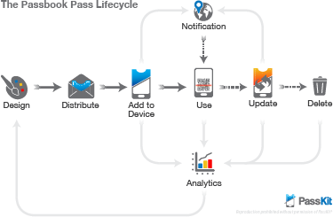 Pass Lifecycle